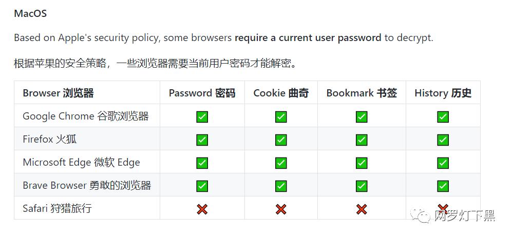 可怕!只需1秒钟,这个黑客工具就可以搞到你的全部账户密码!