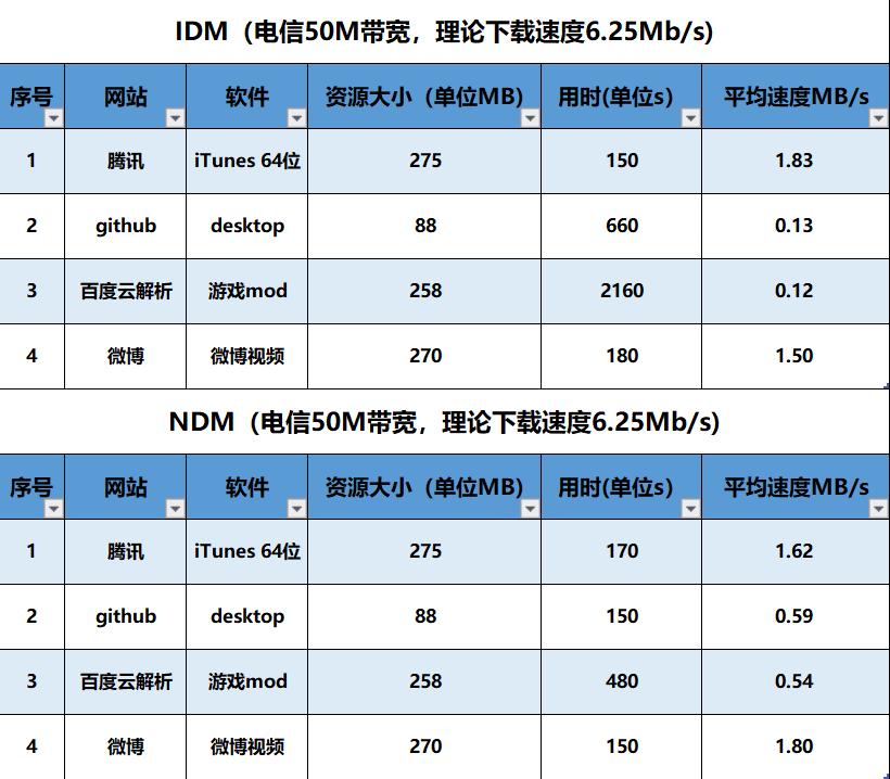 终于有人挑战地表最强下载器 IDM 了